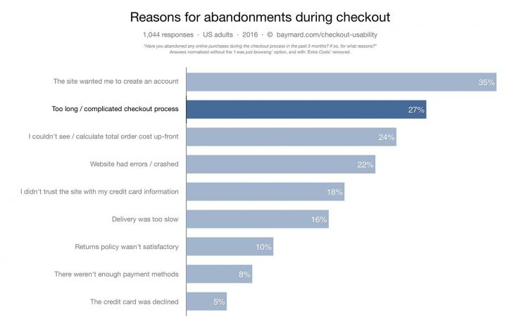 Top reasons for abandonment during checkout.