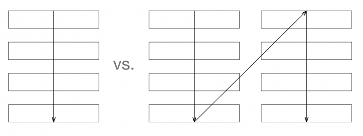 If a form has horizontally adjacent fields, the user has to scan the form following a Z pattern. When the eyes start zigzagging, it slows the speed of comprehension and increases completion time.