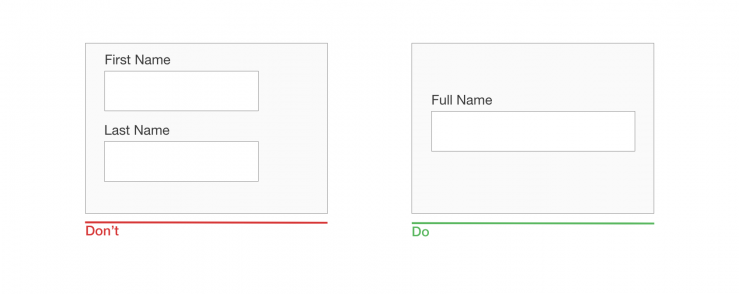 Avoid splitting input fields; don't make people jump between fields. Instead of asking for a first name and last name in two separate fields, have a single 'Full name' field.