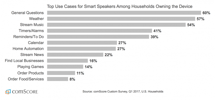 How people in the US use smart speakers